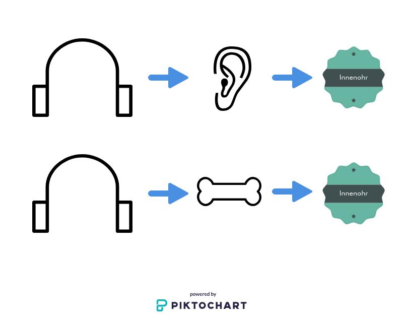 Knochenschall Kopfhörer